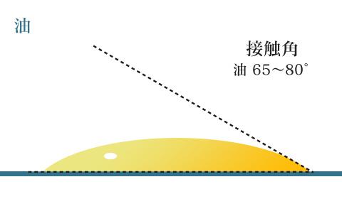 油 接触角 65~80°