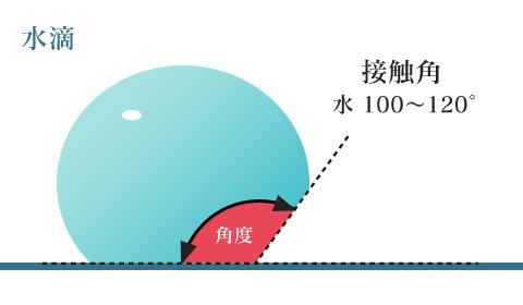 水滴 接触角 100~120°
